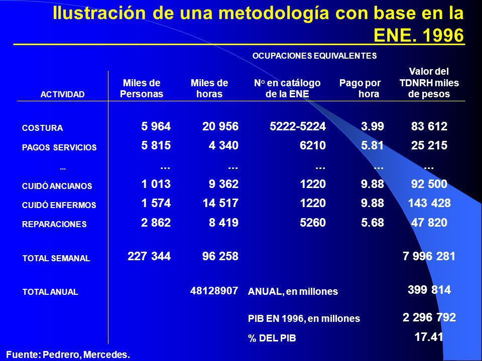 Valor del TDNRH miles de pesos Fuente: Pedrero, Mercedes.