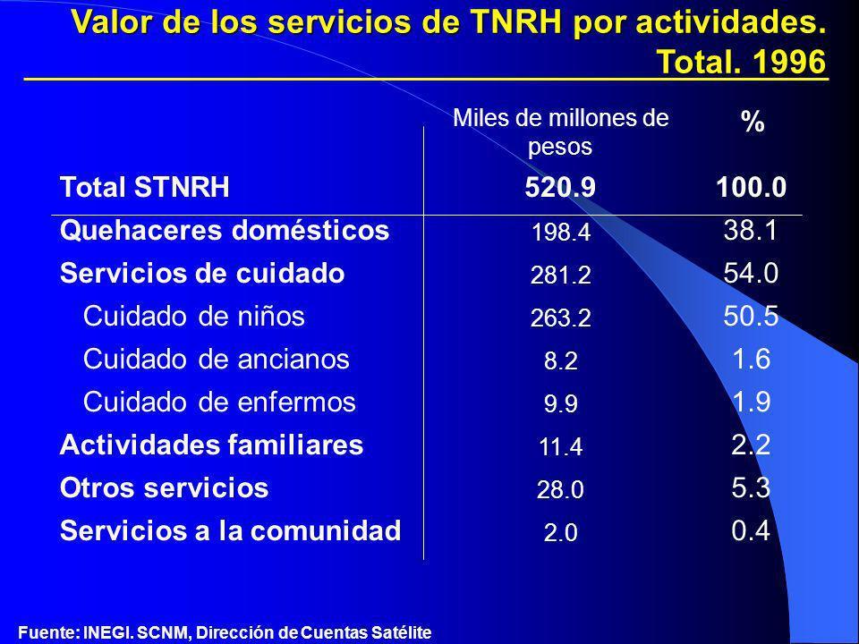 Fuente: INEGI. SCNM, Dirección de Cuentas Satélite