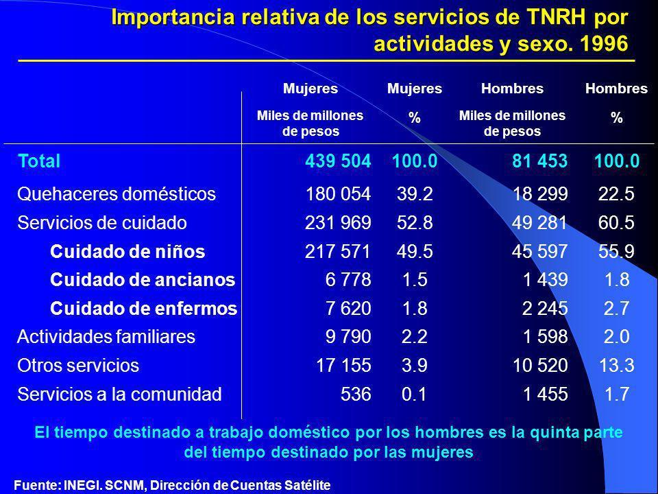 Importancia relativa de los servicios de TNRH por actividades y sexo