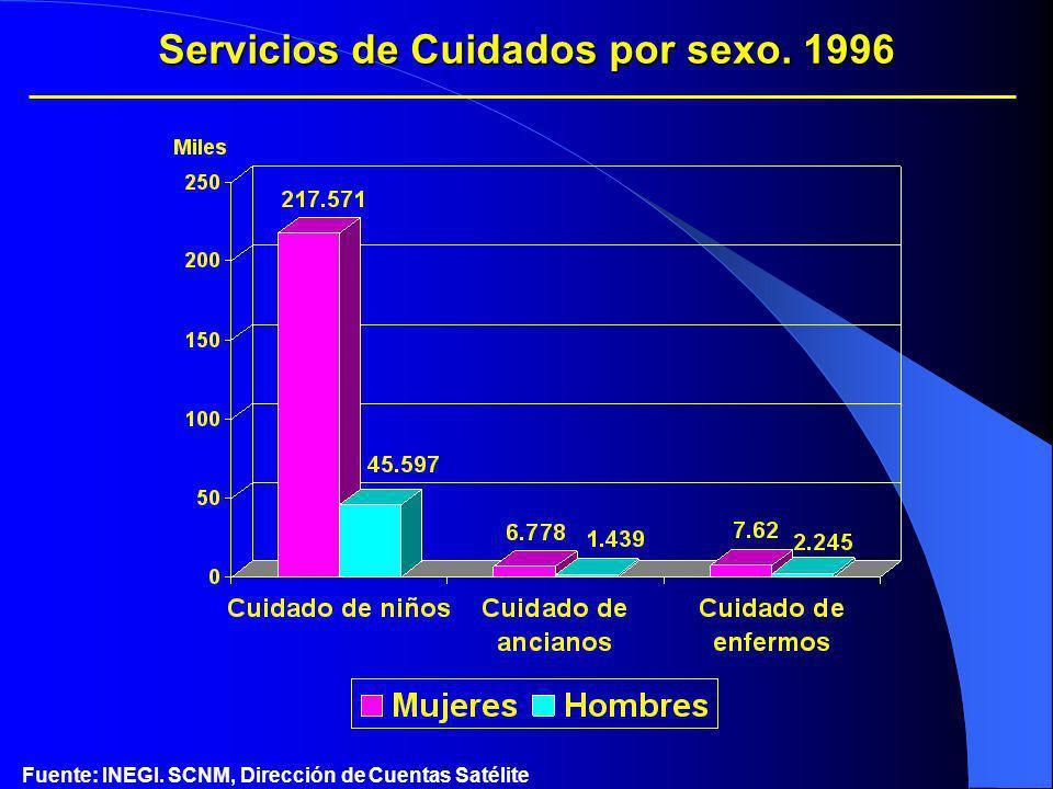 Servicios de Cuidados por sexo. 1996