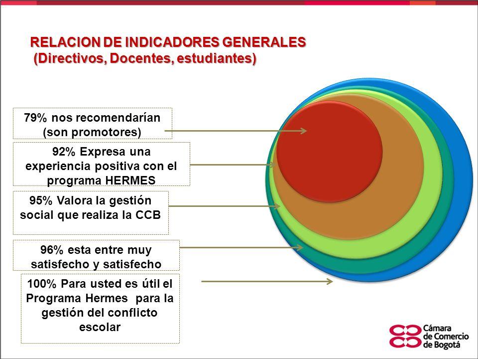 RELACION DE INDICADORES GENERALES (Directivos, Docentes, estudiantes)