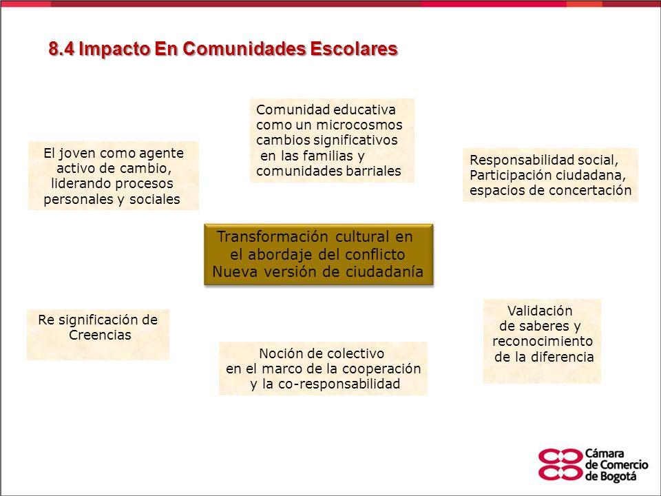 8.4 Impacto En Comunidades Escolares