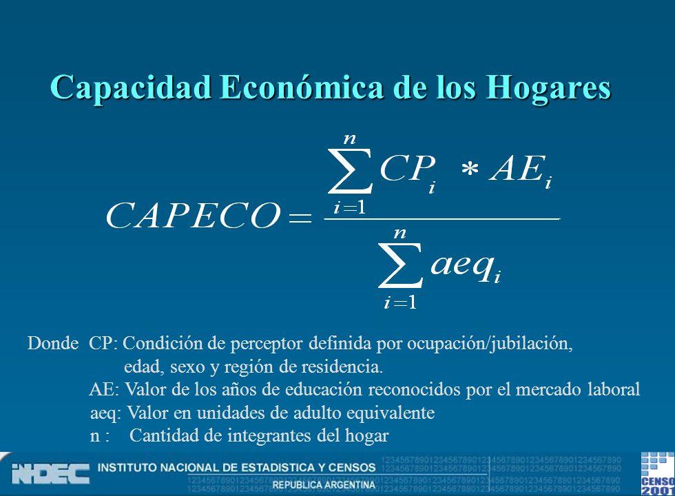 Capacidad Económica de los Hogares