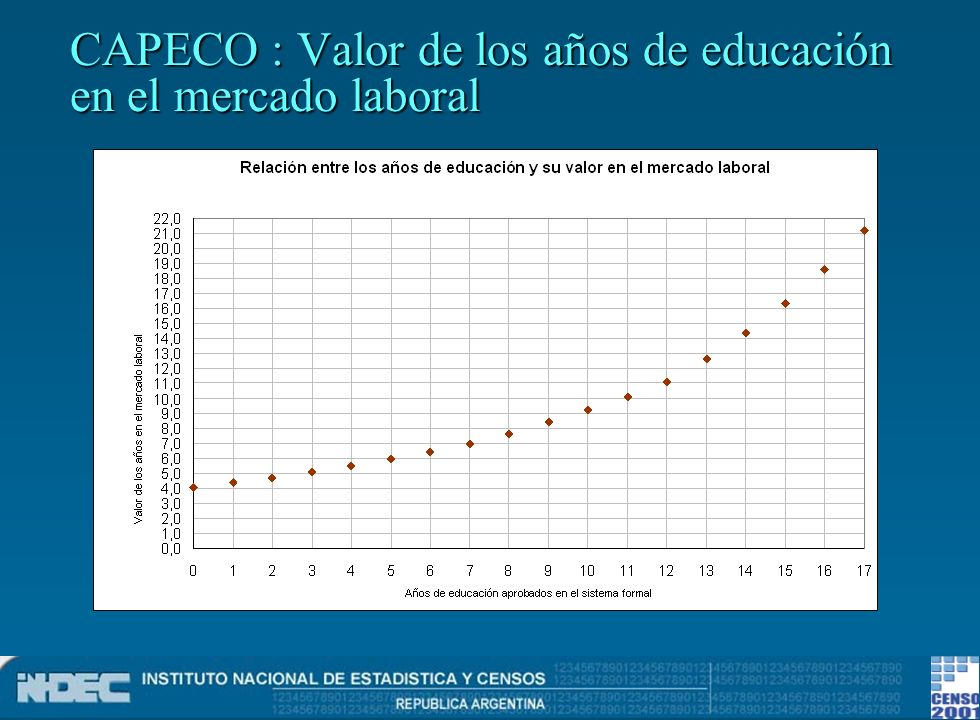 CAPECO : Valor de los años de educación en el mercado laboral