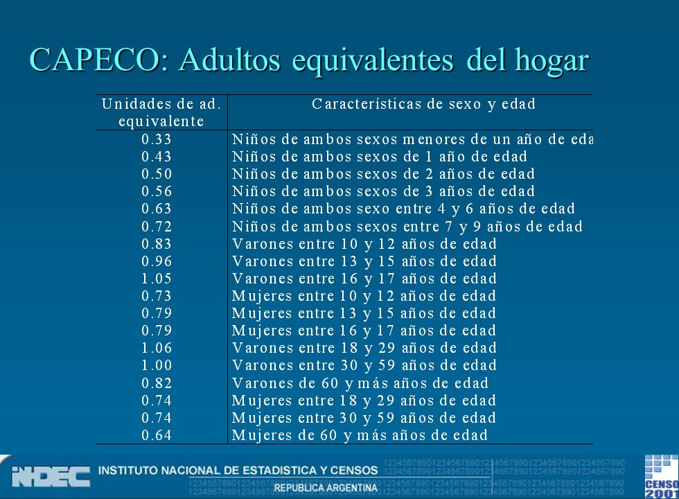 CAPECO: Adultos equivalentes del hogar