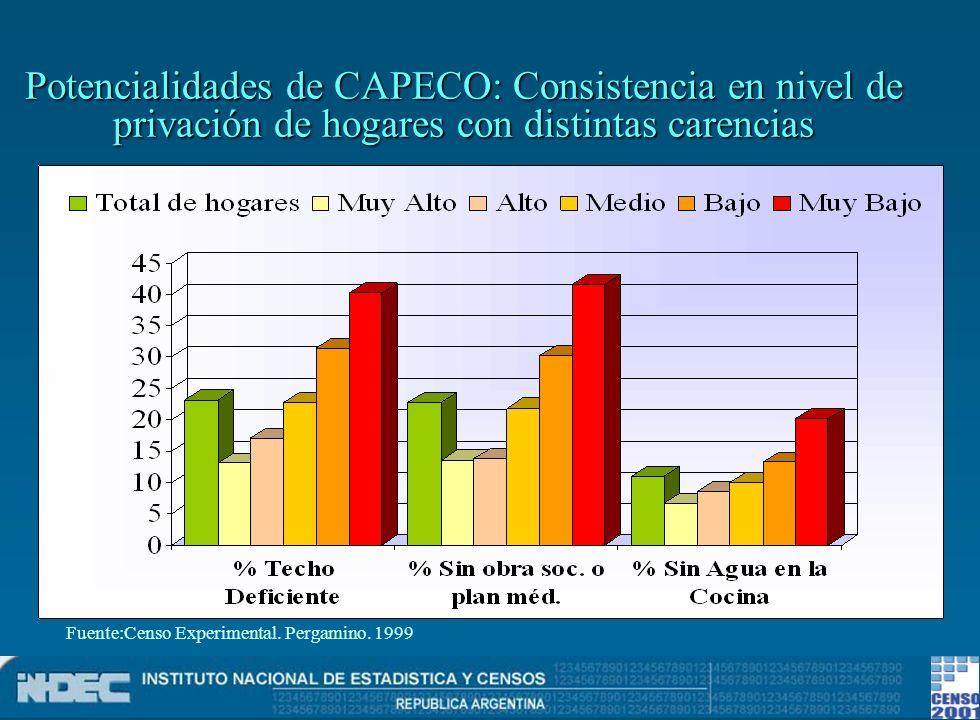Potencialidades de CAPECO: Consistencia en nivel de privación de hogares con distintas carencias