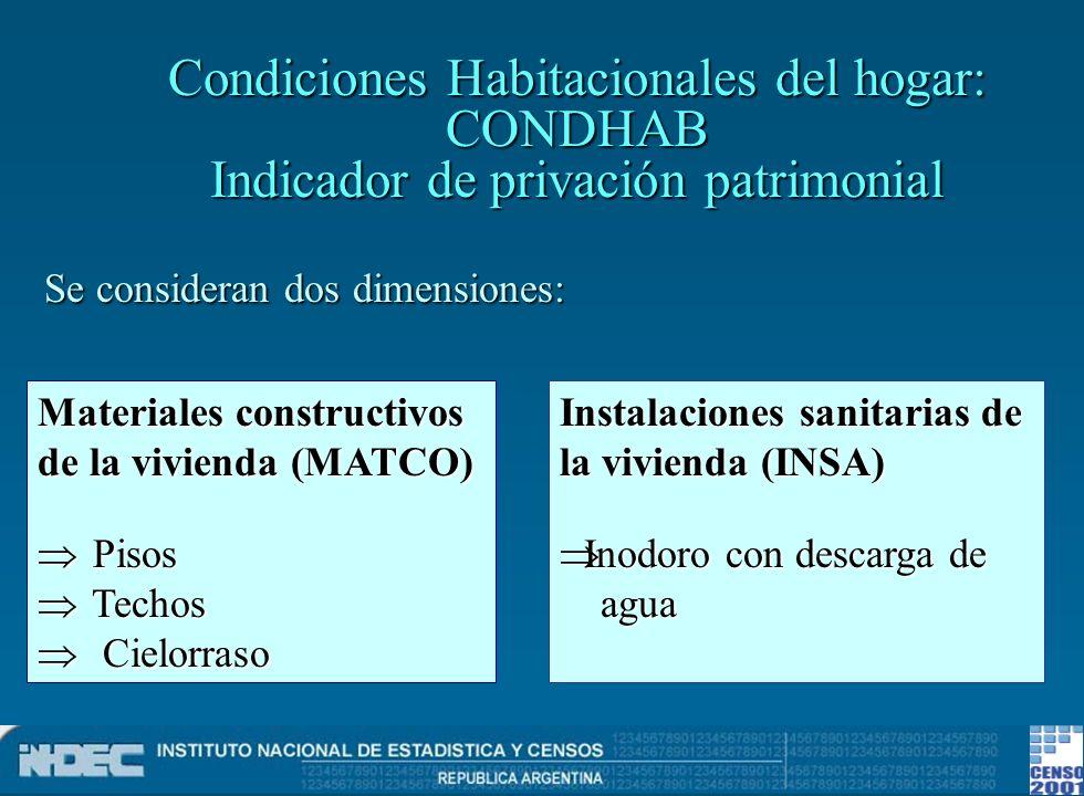 Condiciones Habitacionales del hogar: CONDHAB Indicador de privación patrimonial