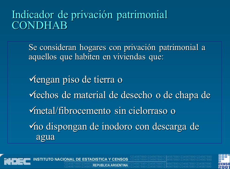 Indicador de privación patrimonial CONDHAB
