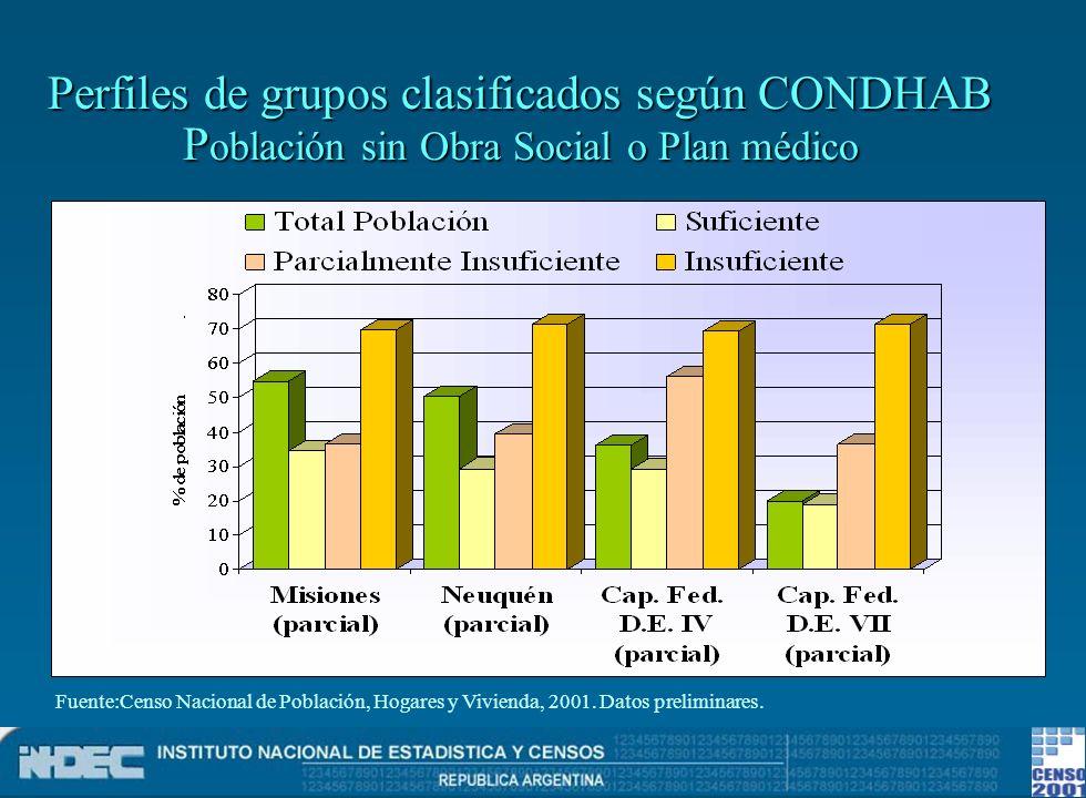 Perfiles de grupos clasificados según CONDHAB Población sin Obra Social o Plan médico