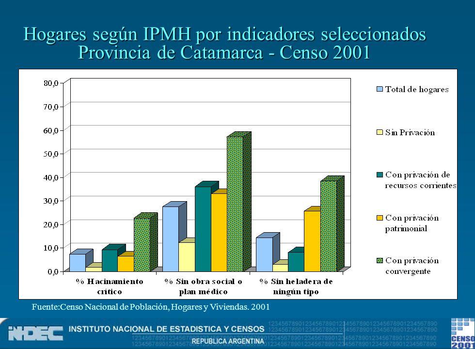 Hogares según IPMH por indicadores seleccionados Provincia de Catamarca - Censo 2001