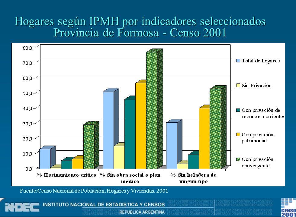 Hogares según IPMH por indicadores seleccionados Provincia de Formosa - Censo 2001
