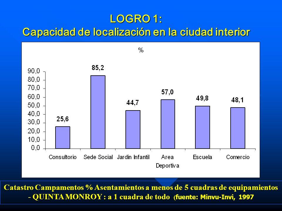LOGRO 1: Capacidad de localización en la ciudad interior
