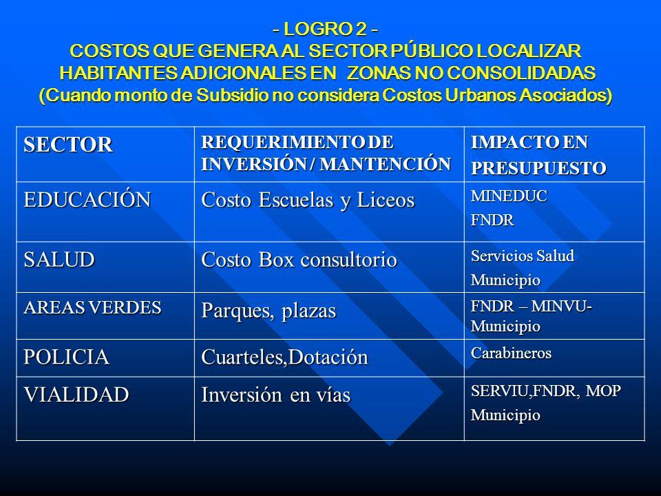 Costo Escuelas y Liceos SALUD Costo Box consultorio Parques, plazas