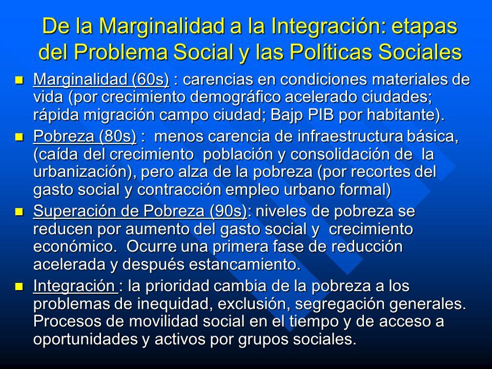 De la Marginalidad a la Integración: etapas del Problema Social y las Políticas Sociales