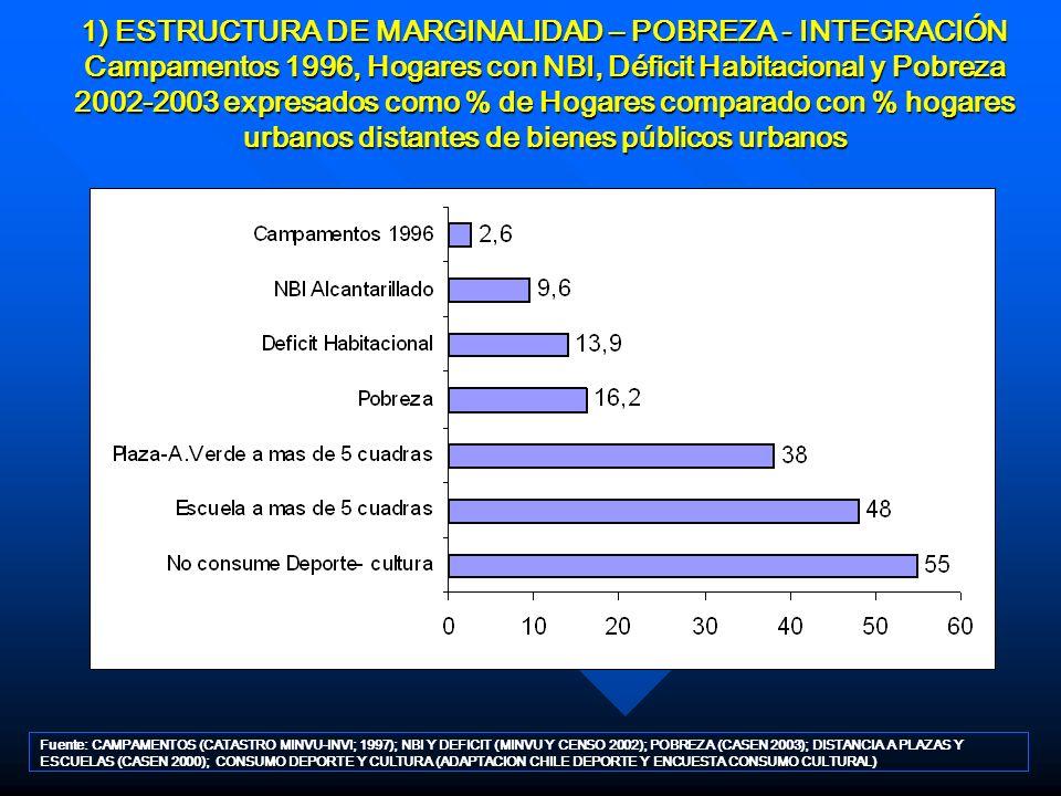 1) ESTRUCTURA DE MARGINALIDAD – POBREZA - INTEGRACIÓN Campamentos 1996, Hogares con NBI, Déficit Habitacional y Pobreza 2002-2003 expresados como % de Hogares comparado con % hogares urbanos distantes de bienes públicos urbanos