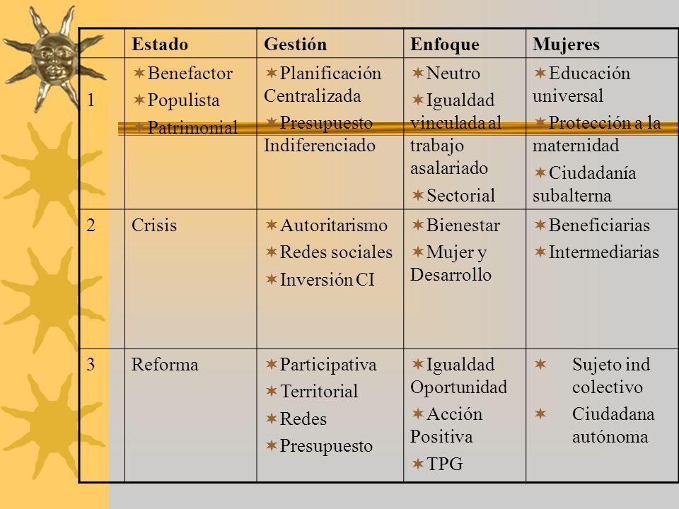 Estado Gestión. Enfoque. Mujeres. 1. Benefactor. Populista. Patrimonial. Planificación Centralizada.
