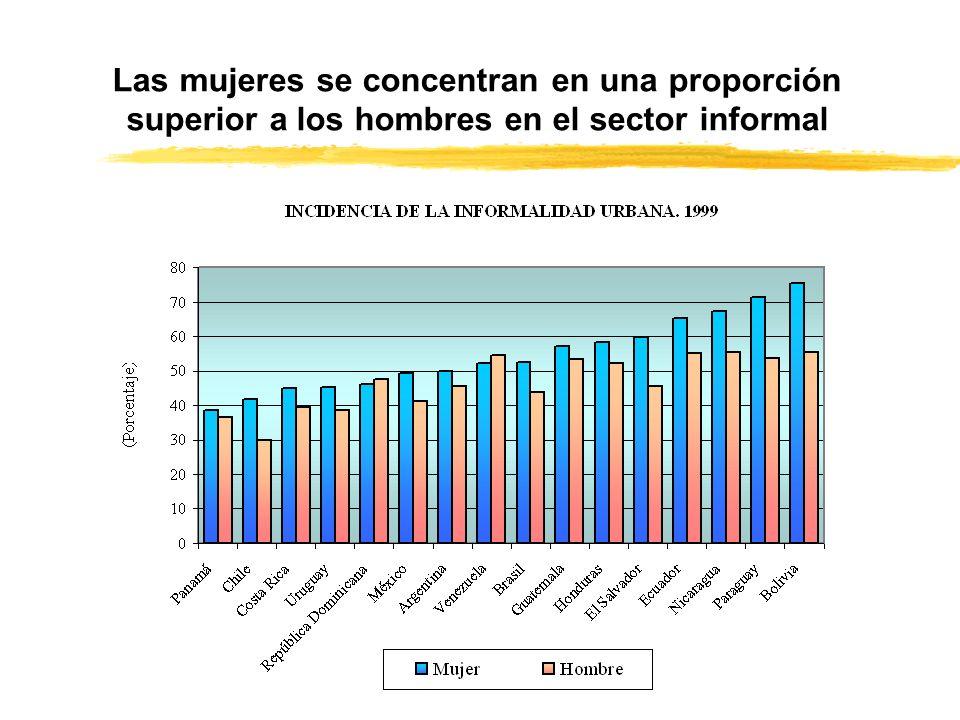 Las mujeres se concentran en una proporción superior a los hombres en el sector informal