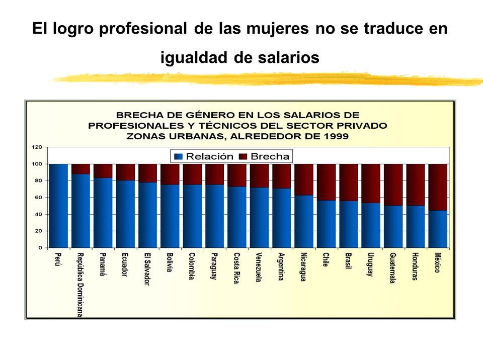 El logro profesional de las mujeres no se traduce en igualdad de salarios