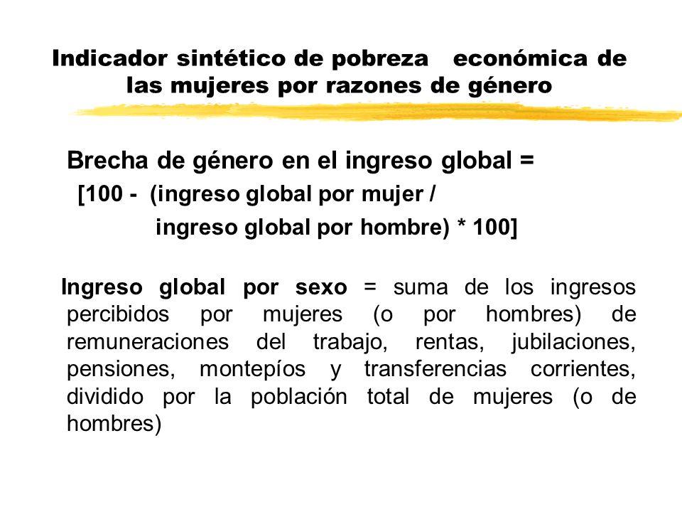 Brecha de género en el ingreso global =
