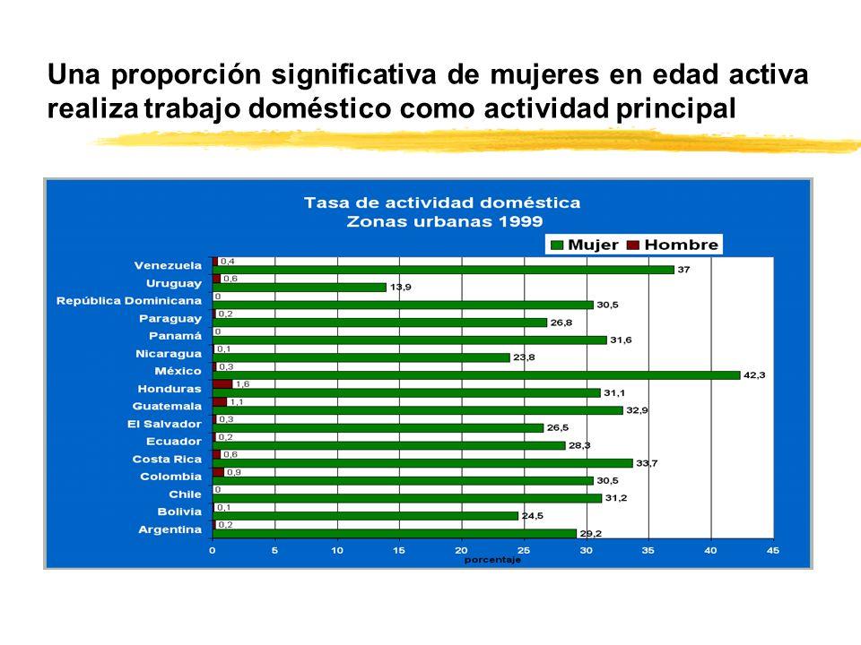 Una proporción significativa de mujeres en edad activa realiza trabajo doméstico como actividad principal