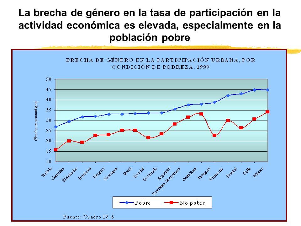 La brecha de género en la tasa de participación en la actividad económica es elevada, especialmente en la población pobre