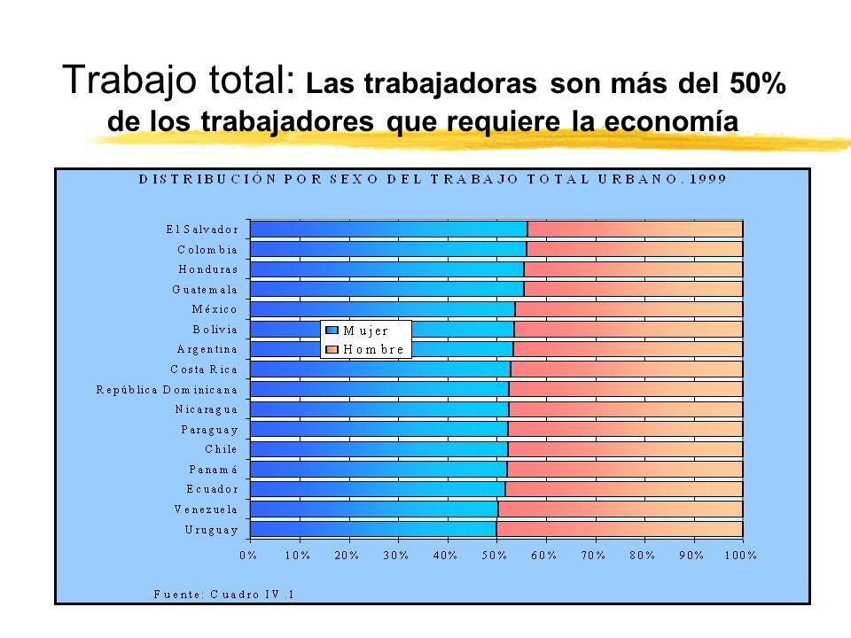 Trabajo total: Las trabajadoras son más del 50% de los trabajadores que requiere la economía