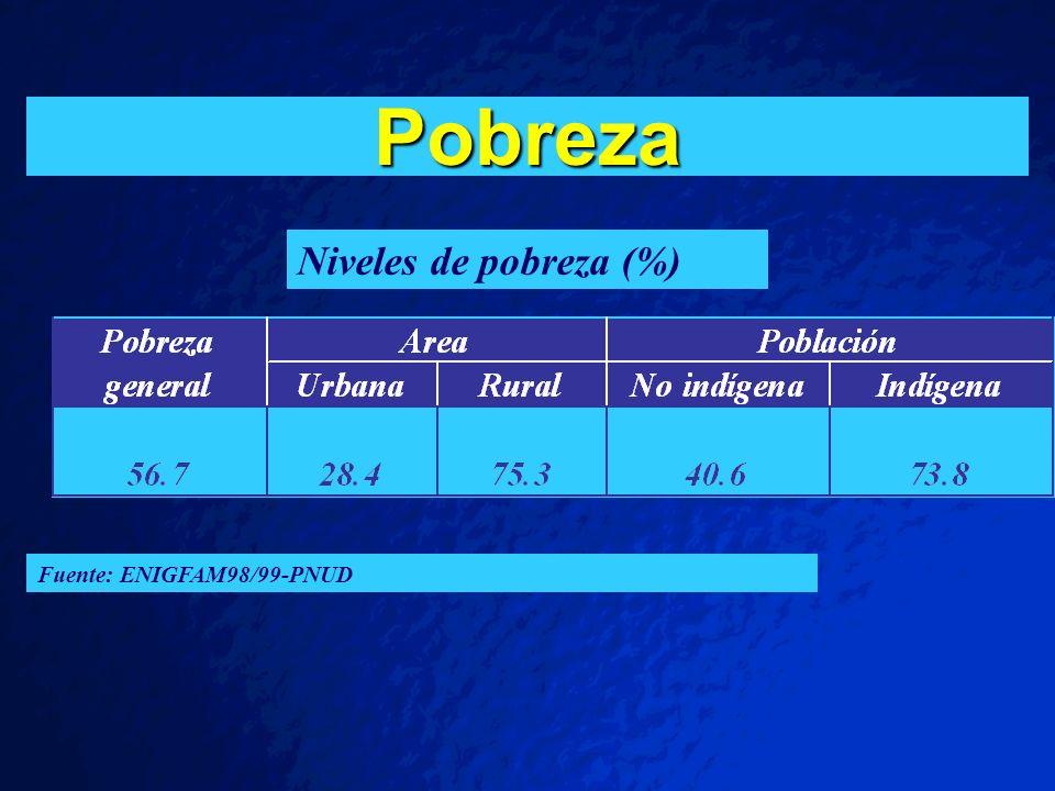 Pobreza Niveles de pobreza (%) Fuente: ENIGFAM98/99-PNUD