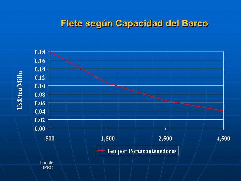Flete según Capacidad del Barco