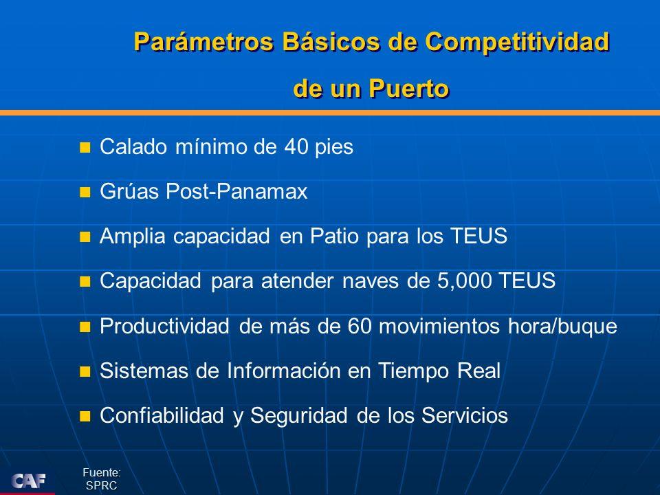 Parámetros Básicos de Competitividad