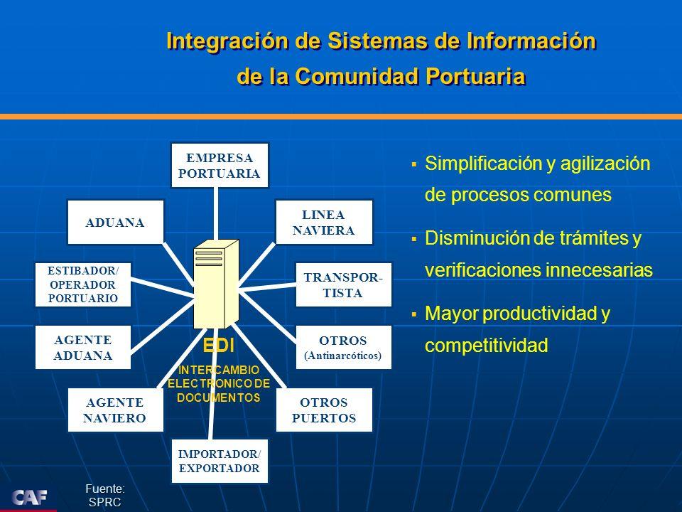 Integración de Sistemas de Información de la Comunidad Portuaria