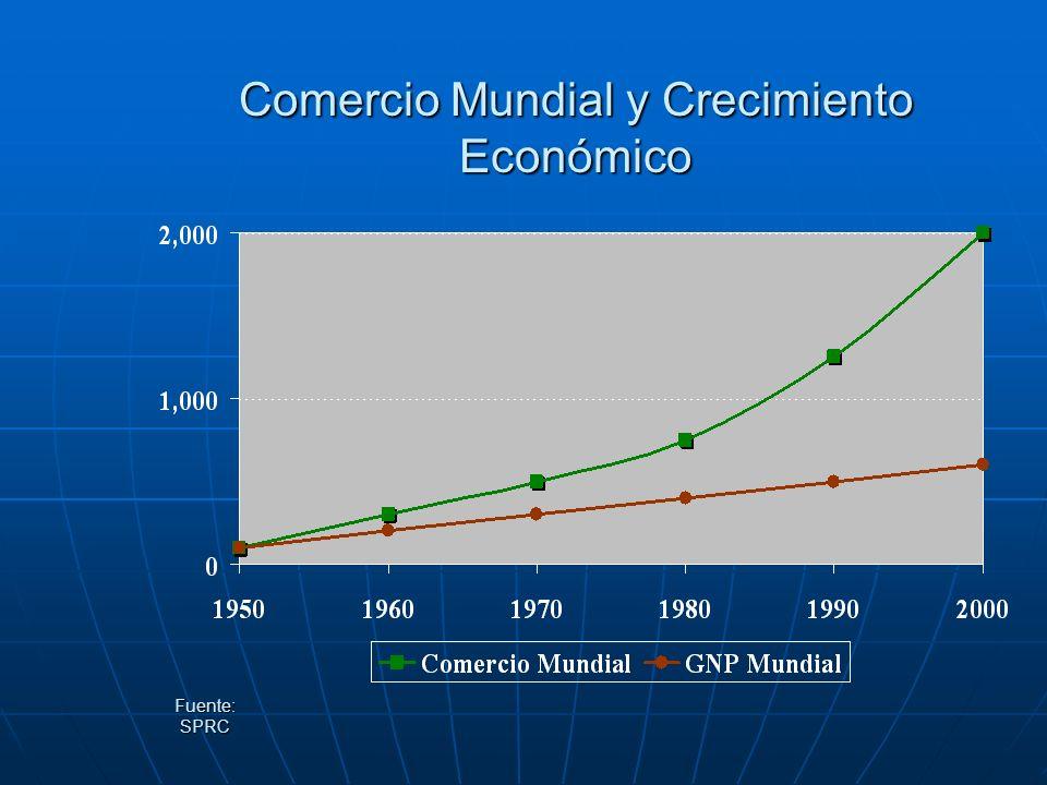 Comercio Mundial y Crecimiento Económico