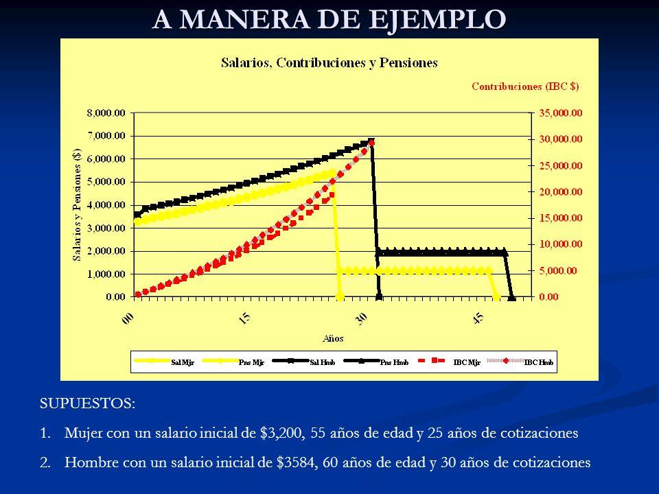 A MANERA DE EJEMPLO SUPUESTOS:
