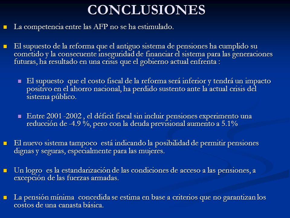CONCLUSIONES La competencia entre las AFP no se ha estimulado.