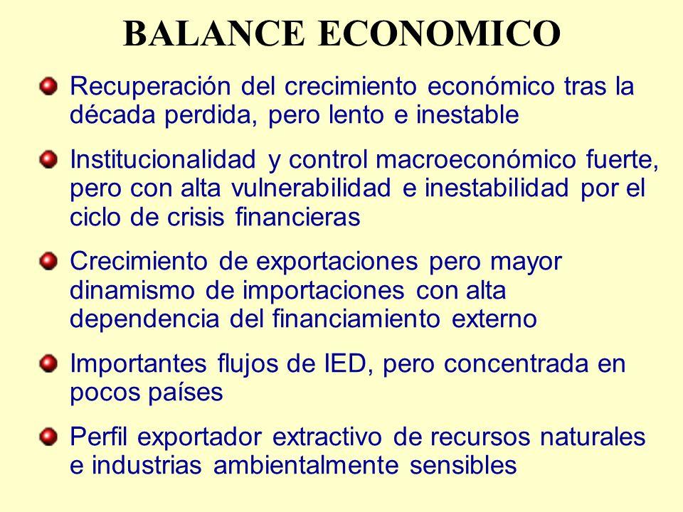 BALANCE ECONOMICO Recuperación del crecimiento económico tras la década perdida, pero lento e inestable.