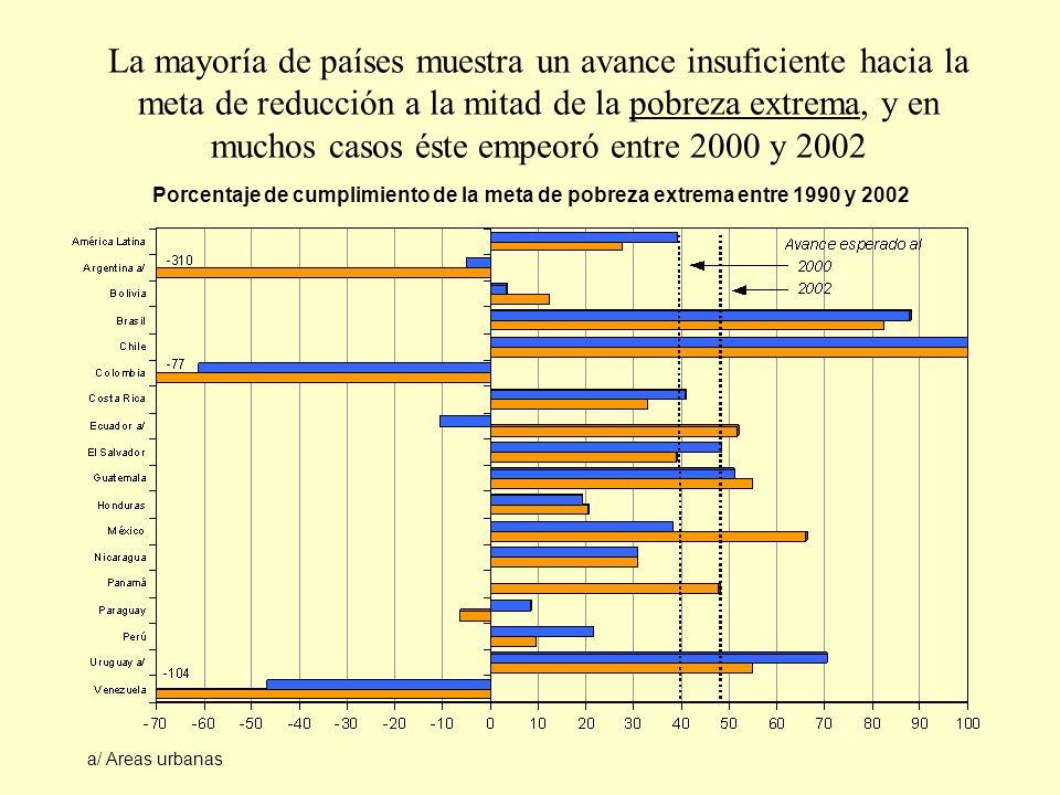 La mayoría de países muestra un avance insuficiente hacia la meta de reducción a la mitad de la pobreza extrema, y en muchos casos éste empeoró entre 2000 y 2002