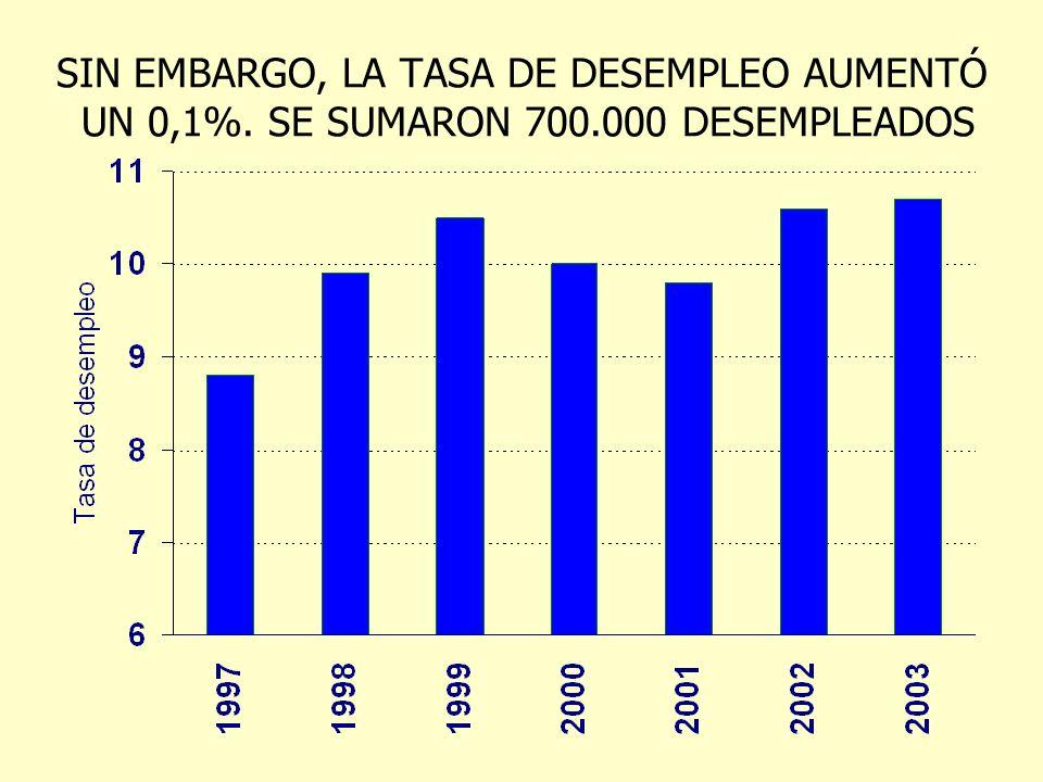 SIN EMBARGO, LA TASA DE DESEMPLEO AUMENTÓ UN 0,1%. SE SUMARON 700