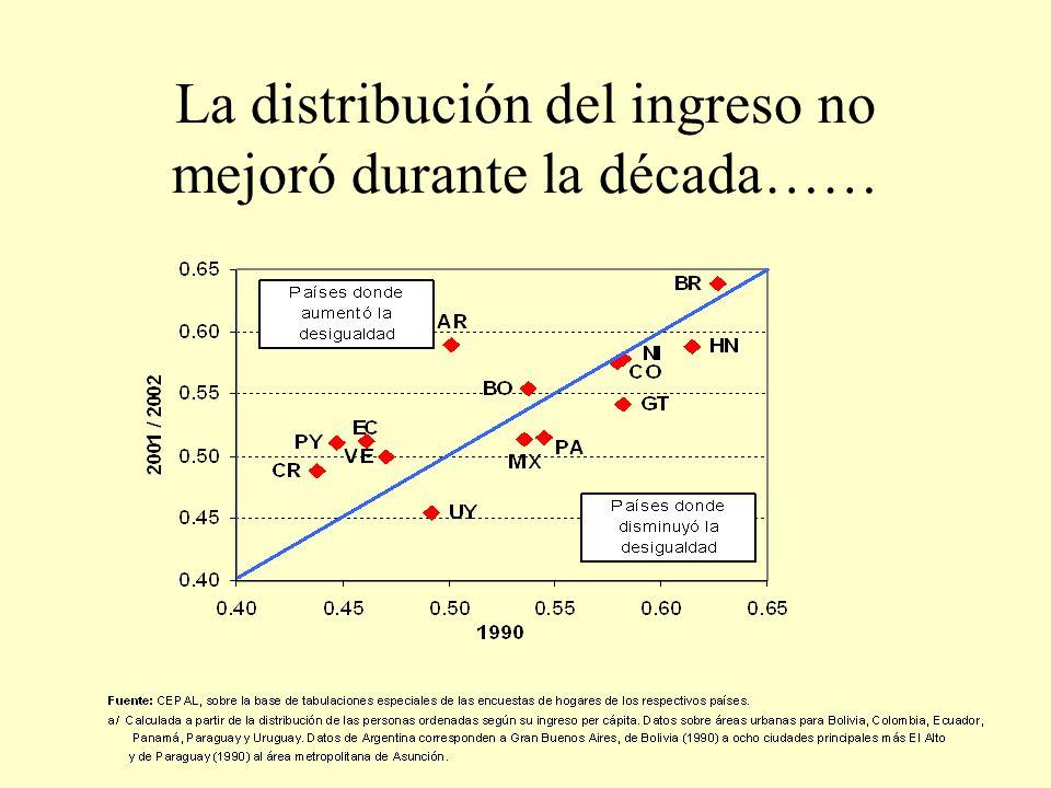 La distribución del ingreso no mejoró durante la década……