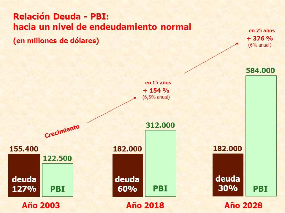 hacia un nivel de endeudamiento normal