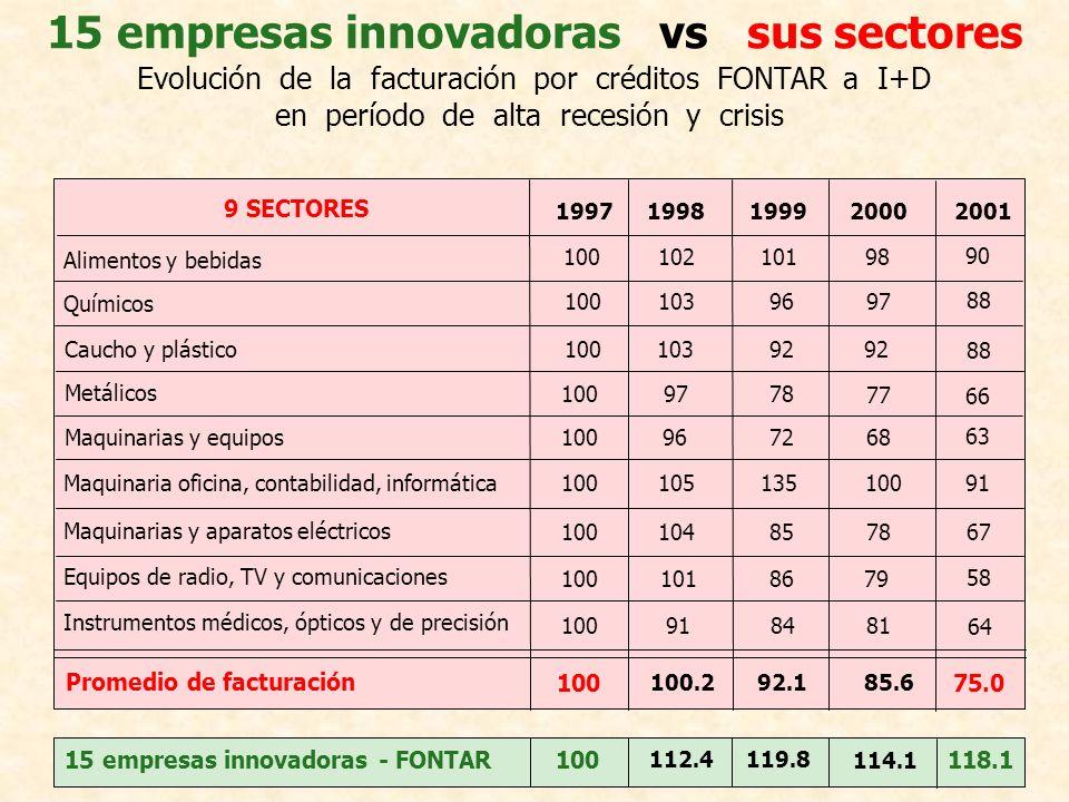 15 empresas innovadoras vs sus sectores