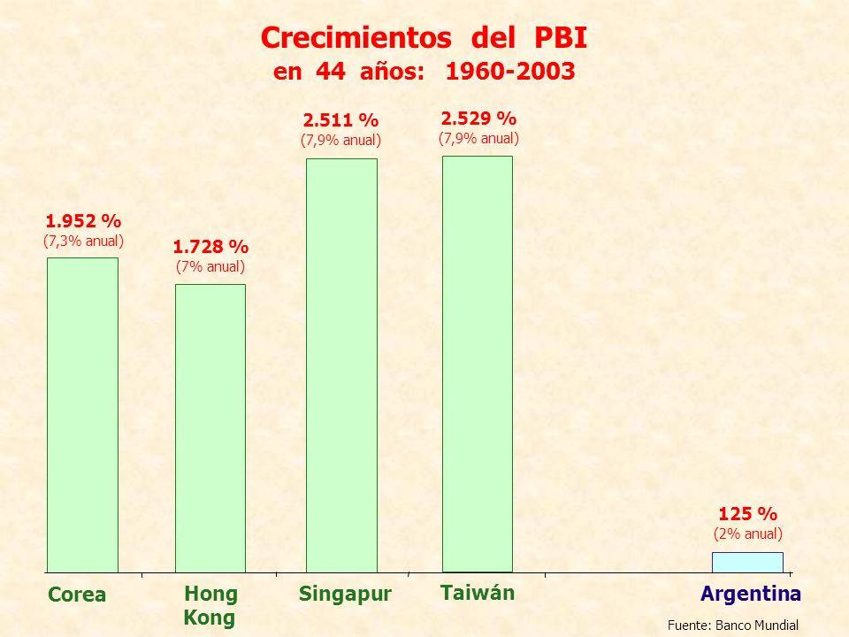 Crecimientos del PBI en 44 años: 1960-2003 Singapur Corea Hong Kong