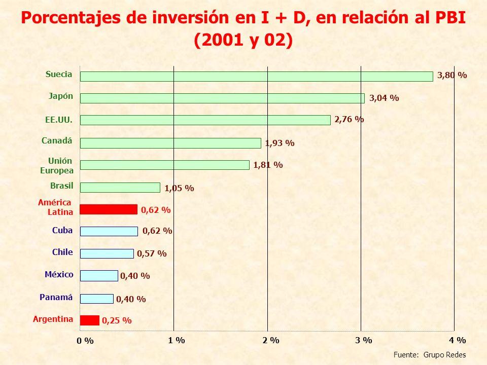 Porcentajes de inversión en I + D, en relación al PBI