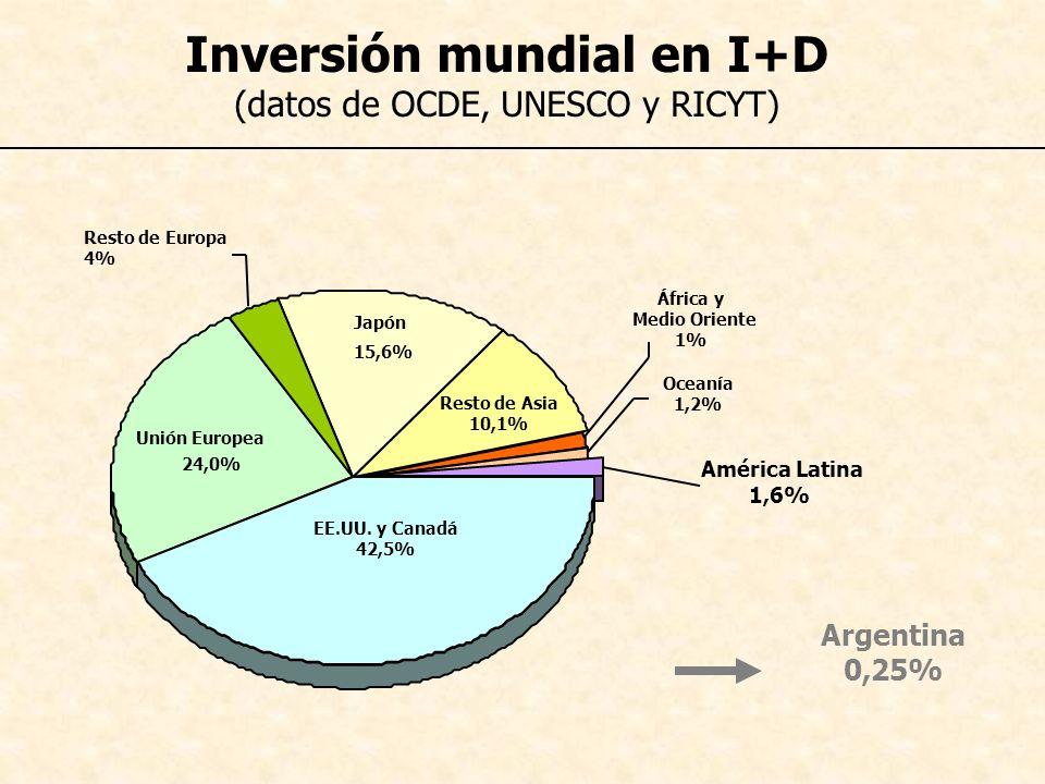 Inversión mundial en I+D (datos de OCDE, UNESCO y RICYT)