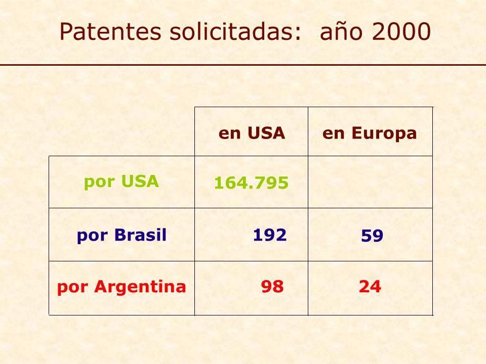 Patentes solicitadas: año 2000