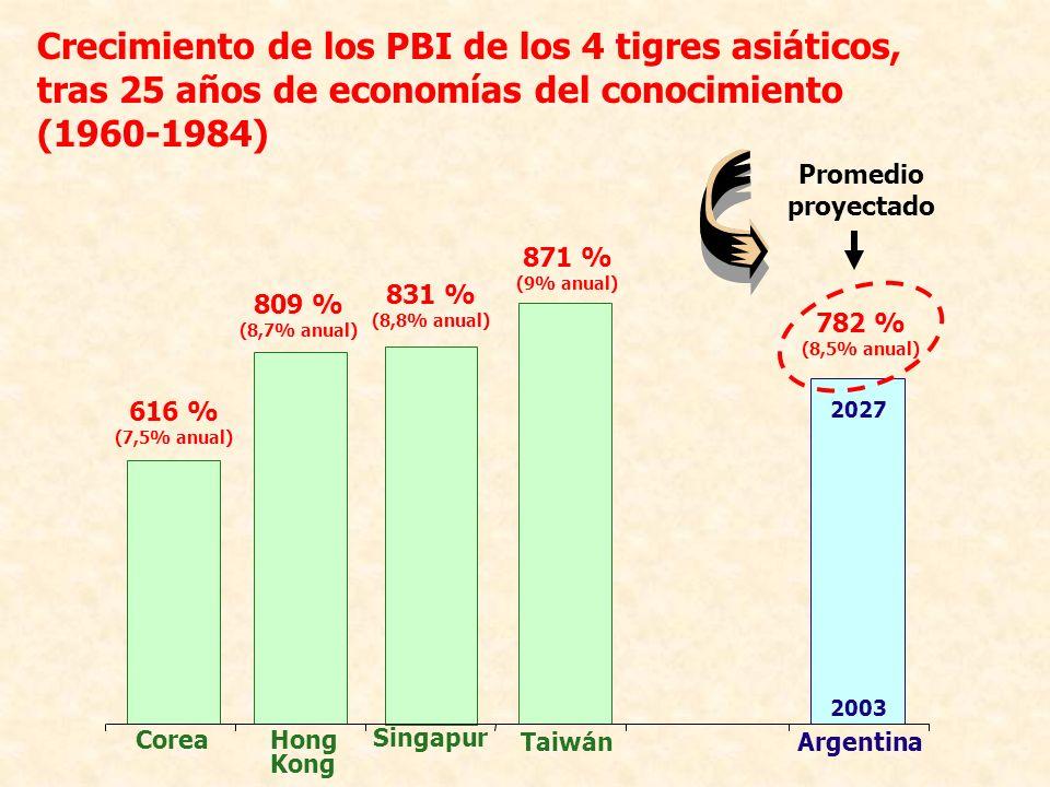 Crecimiento de los PBI de los 4 tigres asiáticos,
