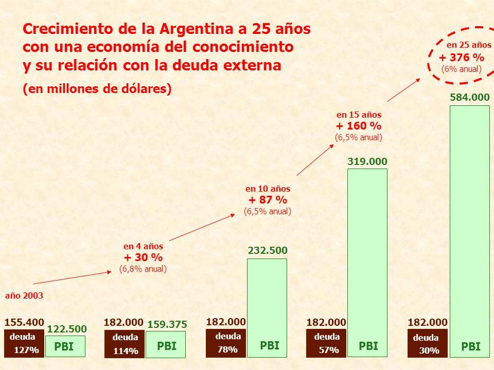 Crecimiento de la Argentina a 25 años