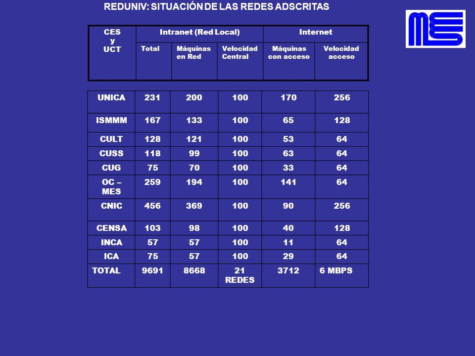 REDUNIV: SITUACIÓN DE LAS REDES ADSCRITAS