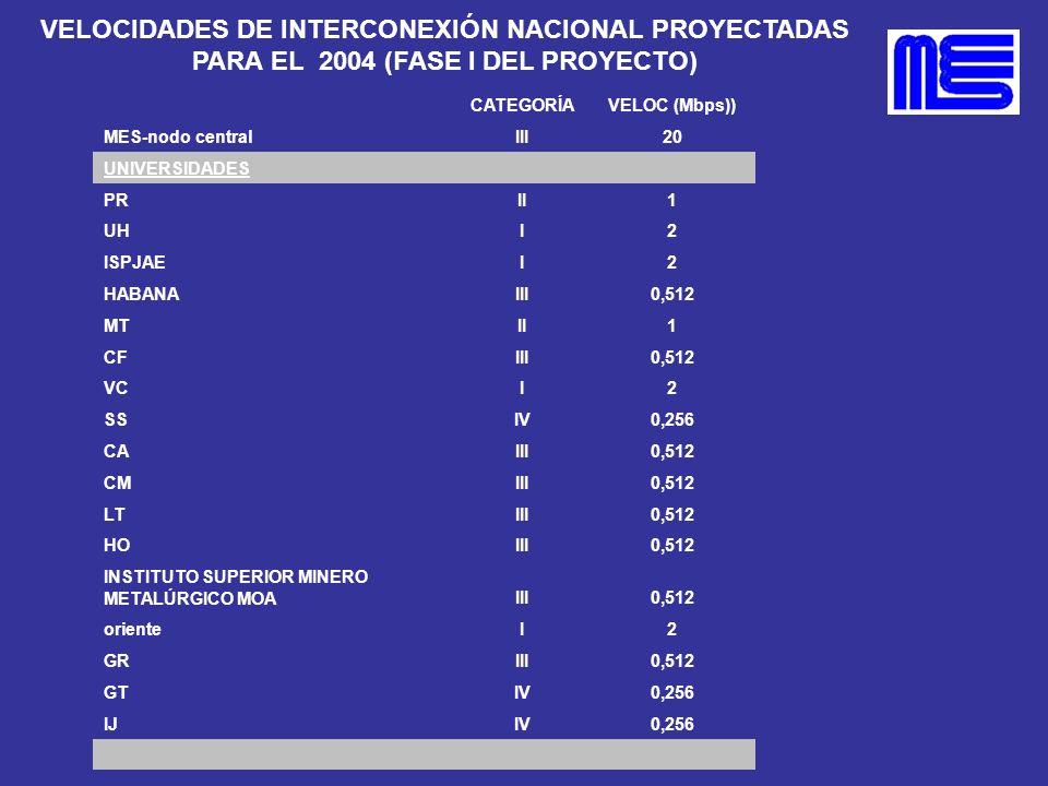VELOCIDADES DE INTERCONEXIÓN NACIONAL PROYECTADAS