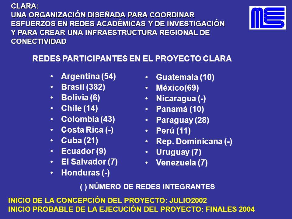 REDES PARTICIPANTES EN EL PROYECTO CLARA