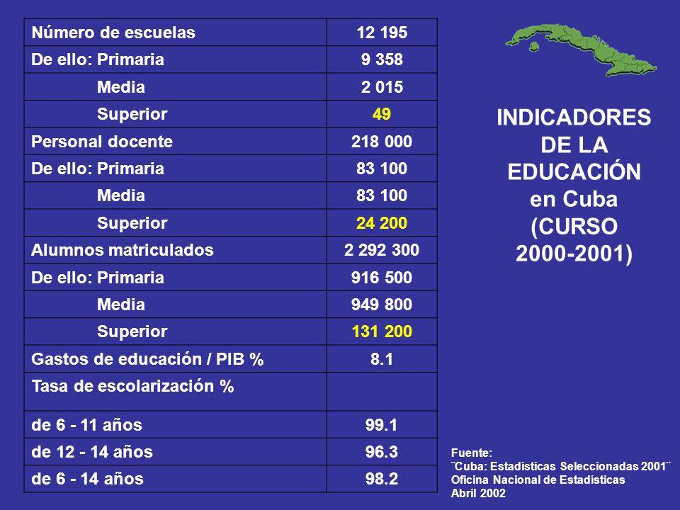 INDICADORES DE LA EDUCACIÓN en Cuba (CURSO 2000-2001)