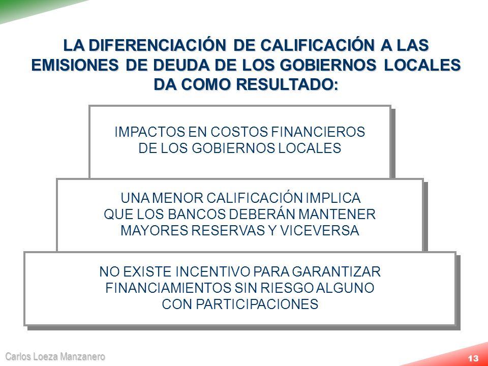 IMPACTOS EN COSTOS FINANCIEROS DE LOS GOBIERNOS LOCALES